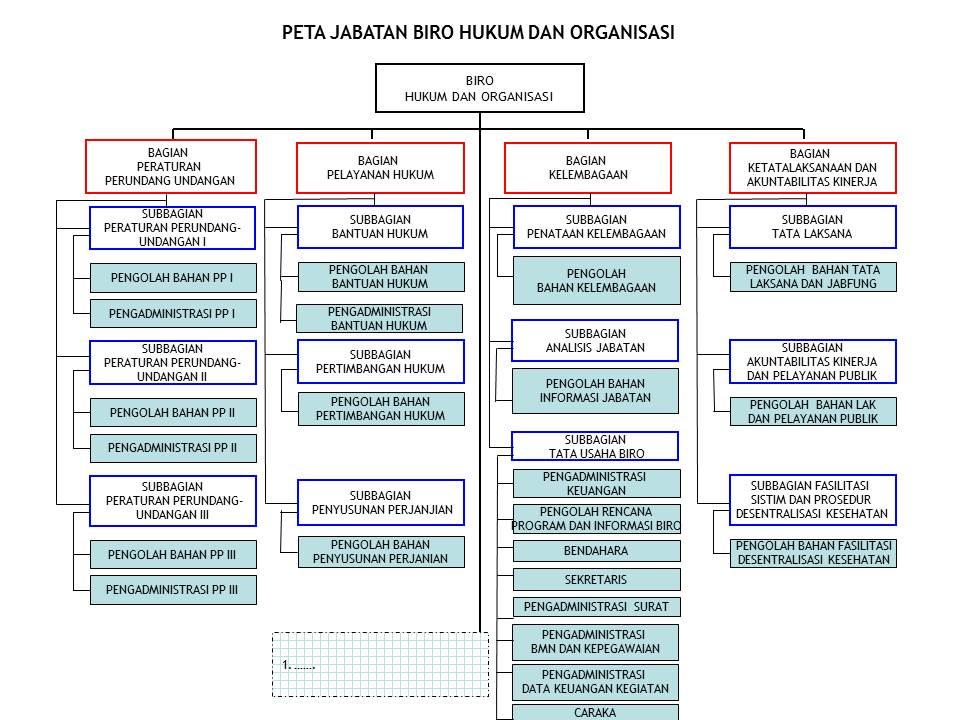 struktur organisasi biro hukum dan organisasi kementerian Bentuk Struktur Organisasi struktur organisasi